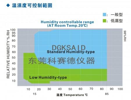 恒温恒湿试验机湿度图