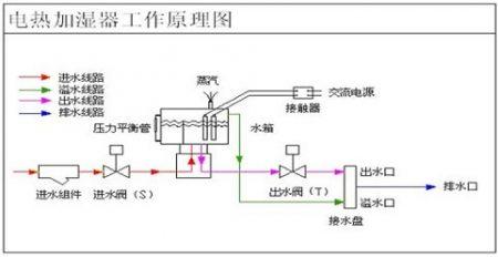 恒温恒湿箱加湿器原理图