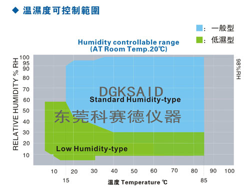 双85恒温恒湿试验箱湿度参照图