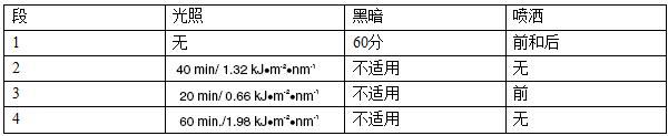 SAEJ2527氙灯耐候老化标准介绍及相关测试方法。