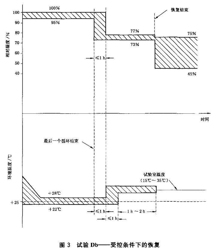图3 试验Db-受控条件下的恢复
