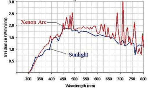 氙灯老化试验箱中水热系统的循环原理。