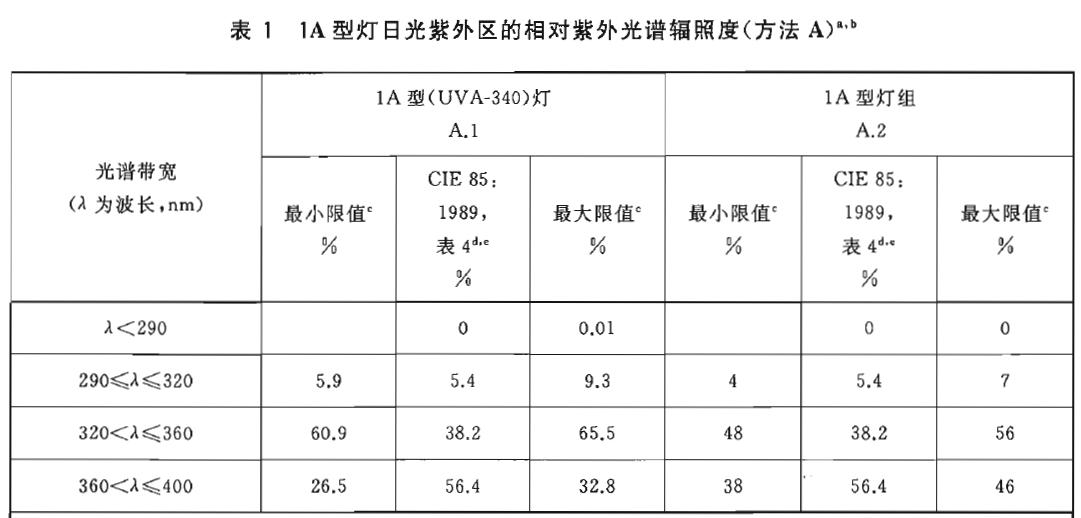 氙灯老化试验标准GB/T 16422.3-2014 塑料 实验室光源暴露试验方法。