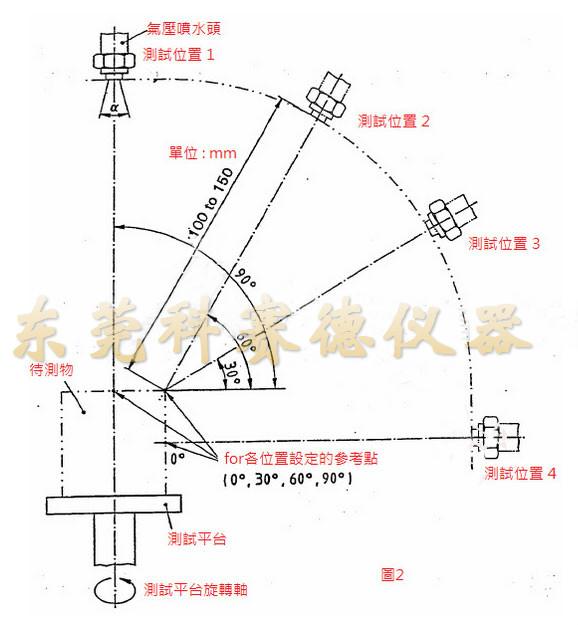 IPX9K高压喷水试验箱喷淋方法