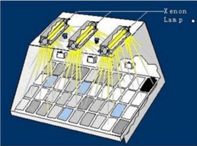 QB/T2727-2005皮革色牢度试验耐光色牢度:氙弧灯标准