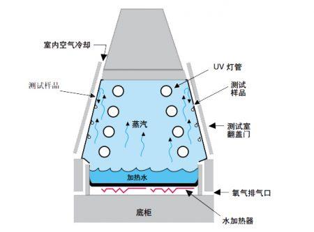紫外线耐候试验原理