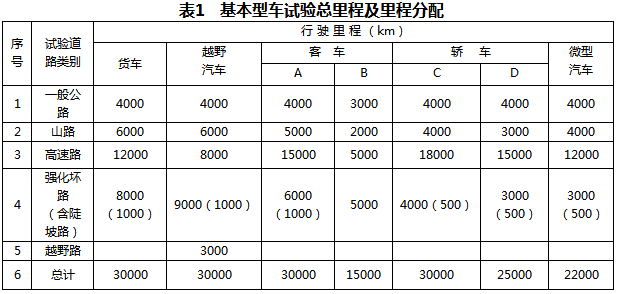 海南汽车试验场汽车产品定型可靠性试验规程(试行)