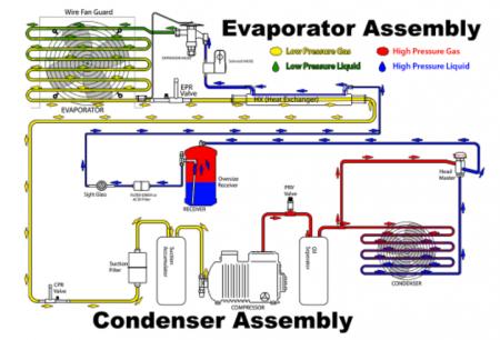高低温试验箱制冷系统的设计