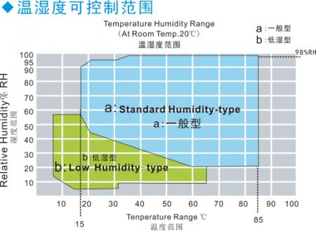大型恒温恒湿箱湿度图