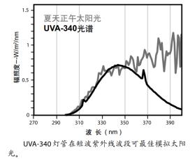 UVA-340