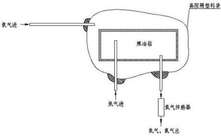 等压法对塑料容器进行阻隔性能试验的测试方法