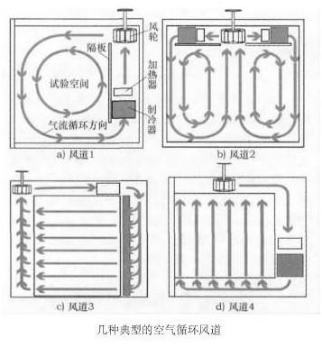 恒温恒湿箱空气循环系统