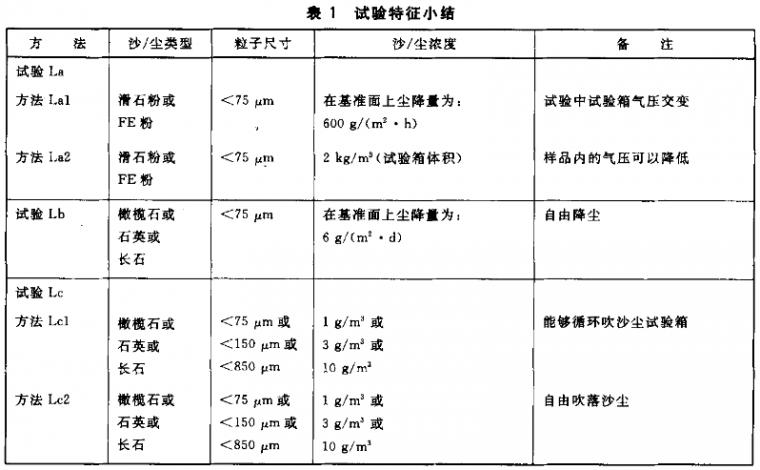 GB/T2423.37/IEC60068-2沙尘试验标准