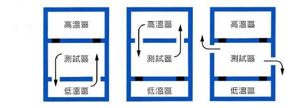 冷热冲击试验箱的冲击实验过程。