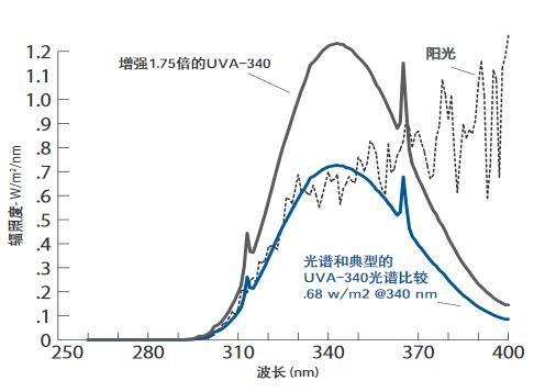 辐照度增强1.75倍后的UVA