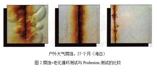 腐蚀+老化测试与Prohesion测试比较