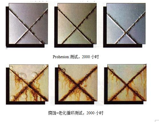 腐蚀+老化测试2000小时