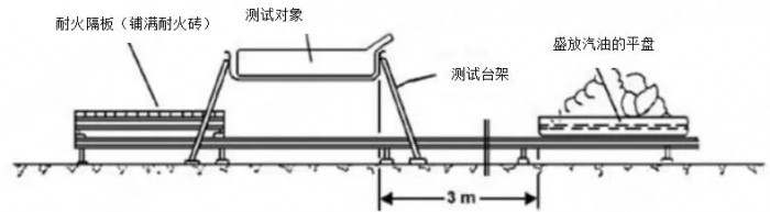 动力电池火烧装置结构