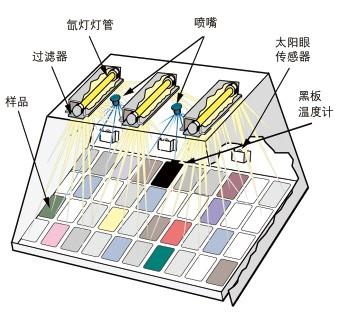 氙灯耐候试验箱风冷和水冷的区别