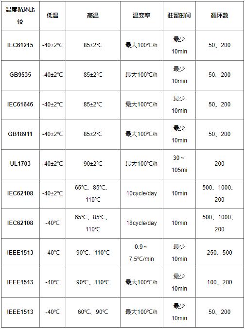 湿热冷冻测试