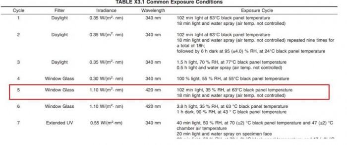 ASTMG 155-2005《塑料 户外氙灯老化试验方法》