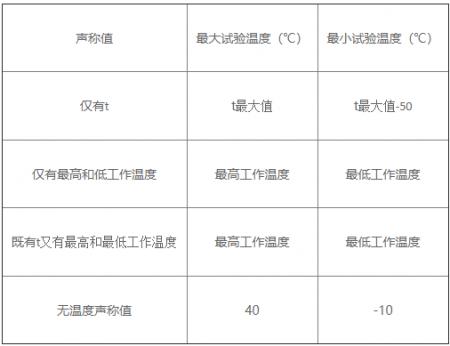 温度循环试验表
